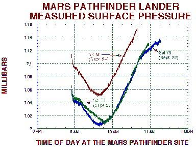 MPF Lander Measured Surface Pressure